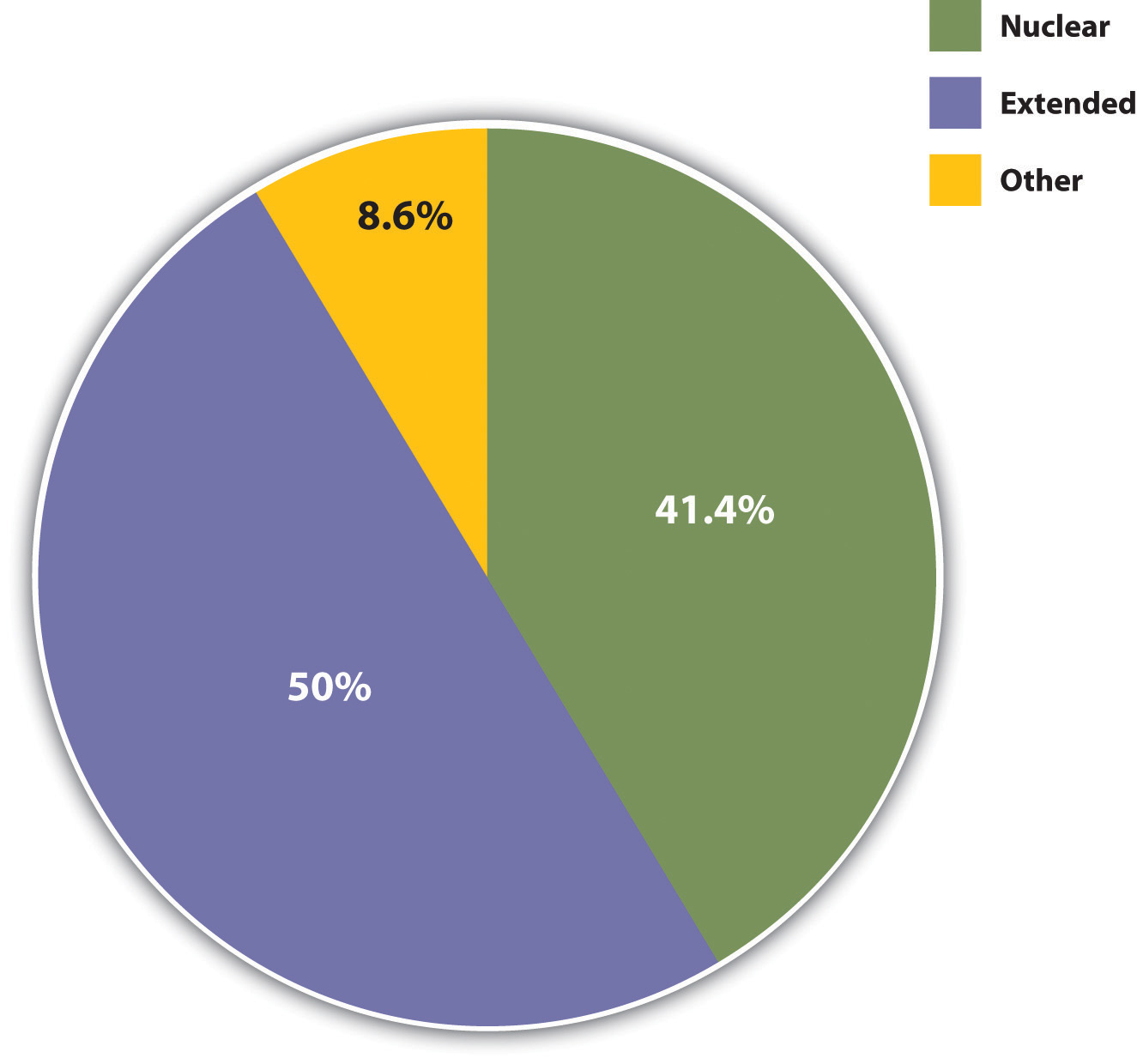 Types of Families in Preindustrial Societies: 50% extended, 41.4% nuclear, and 8.6% other