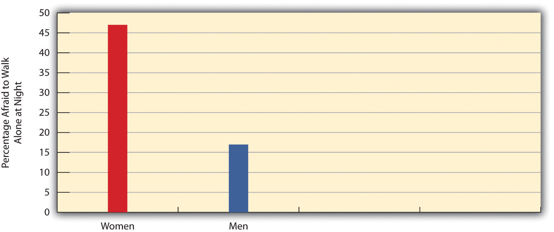 This graph of gender and fear of crime shows that women are much more fearful than men