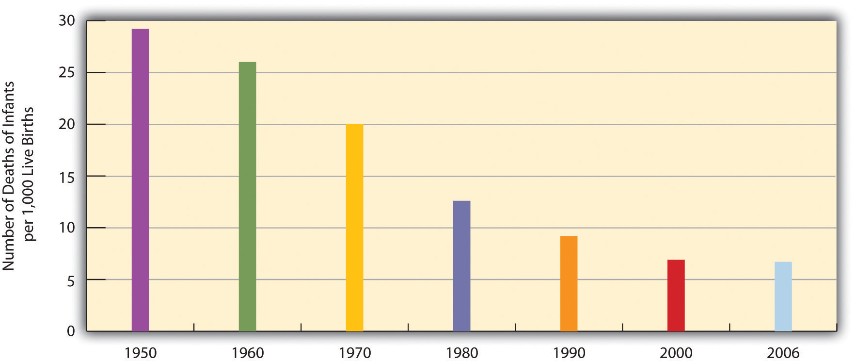 Infant Deaths per 1,000 Live Births, United States, 1950-2006