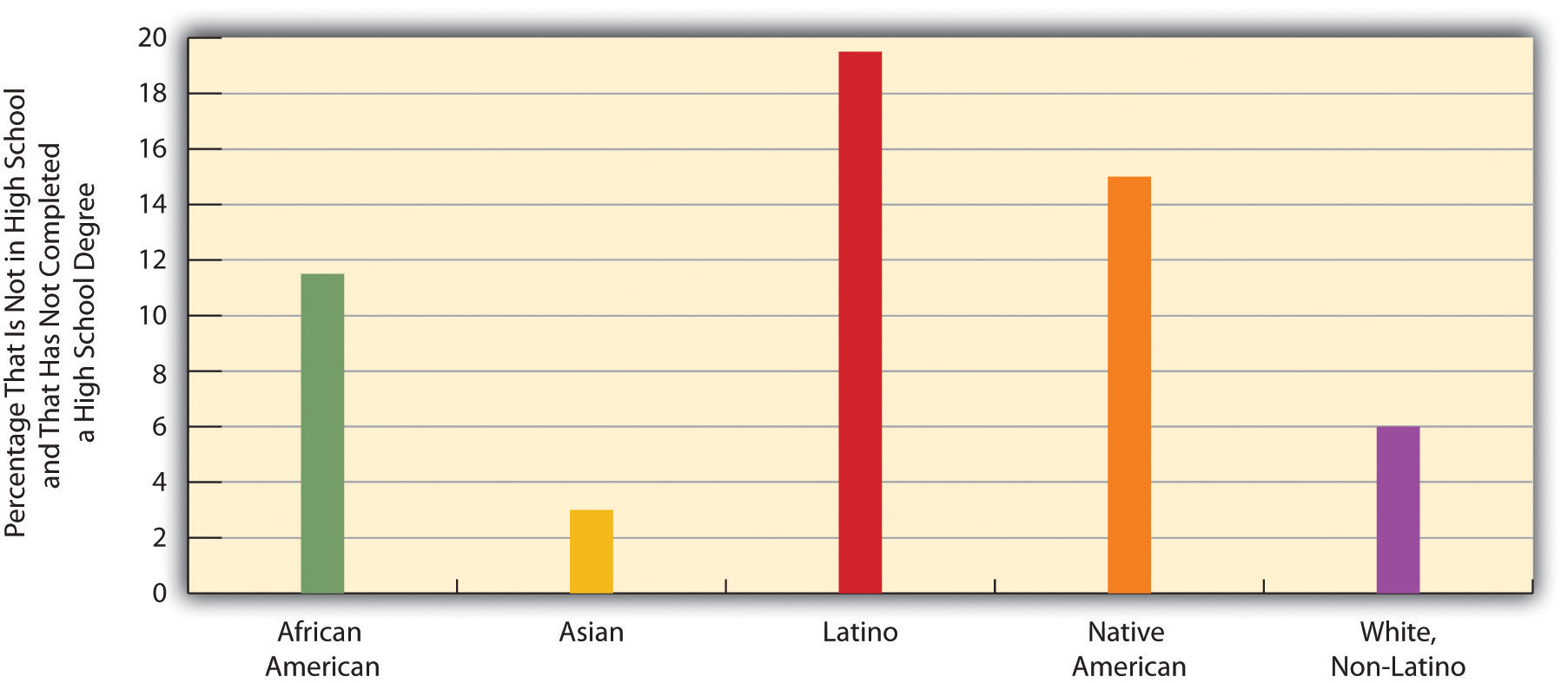 Race, Ethnicity, and High School Dropout Rate, 16-24-Year-Olds, 2007