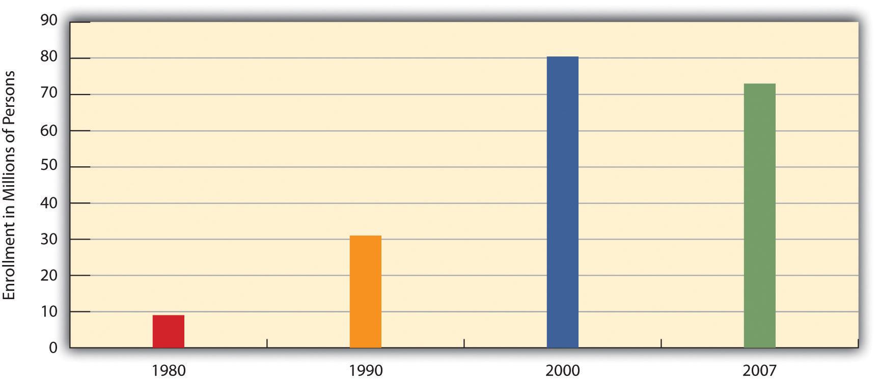 Growth of Health Maintenance Organizations (HMOs), 1980-2007 (Millions of Enrollees)