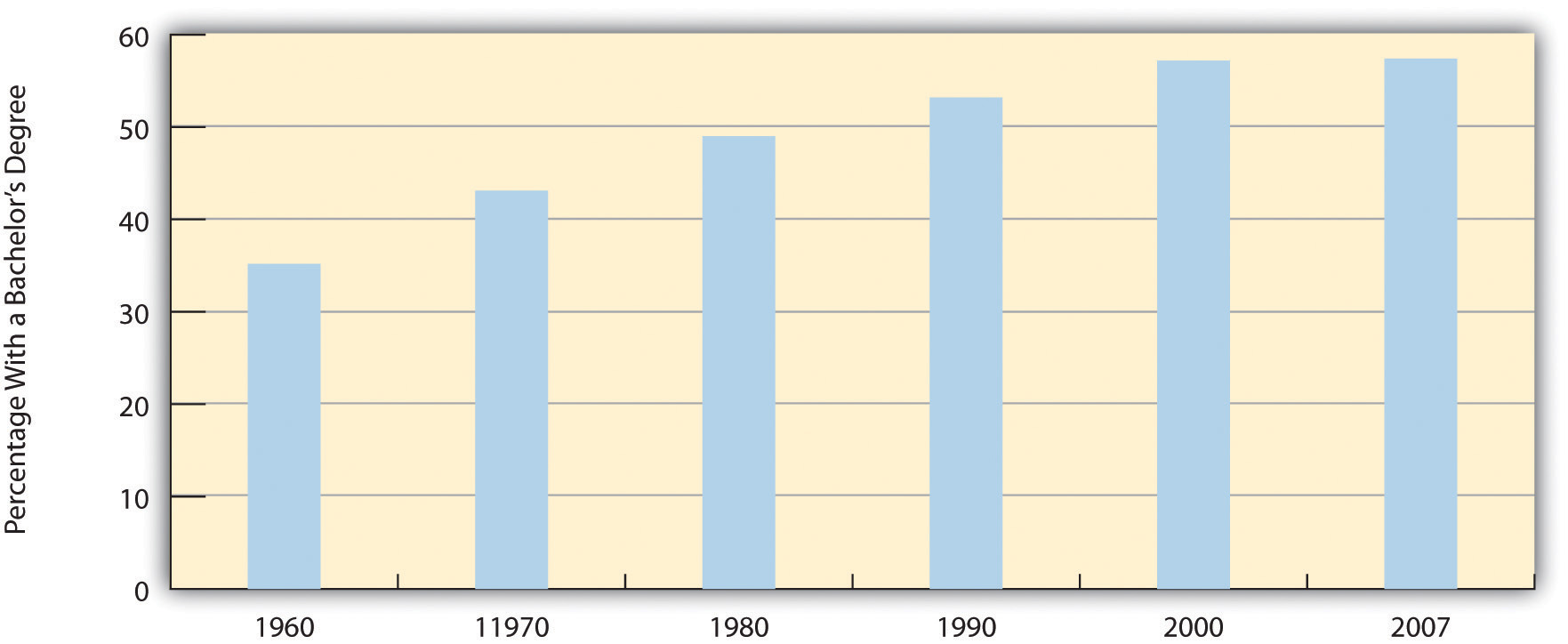 Percentage of All Bachelor's Degrees Received by Women, 1960-2007
