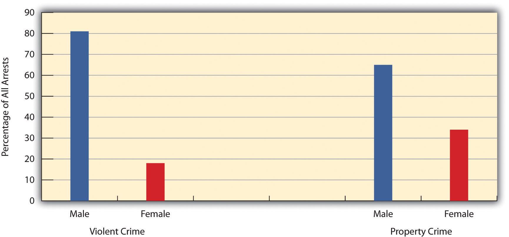 Gender and Arrest, 2008