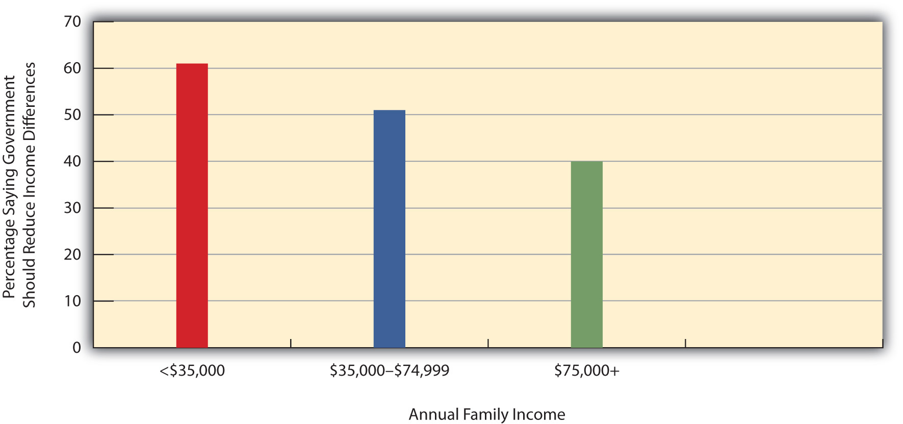 Annual Family Income and Belief That Government