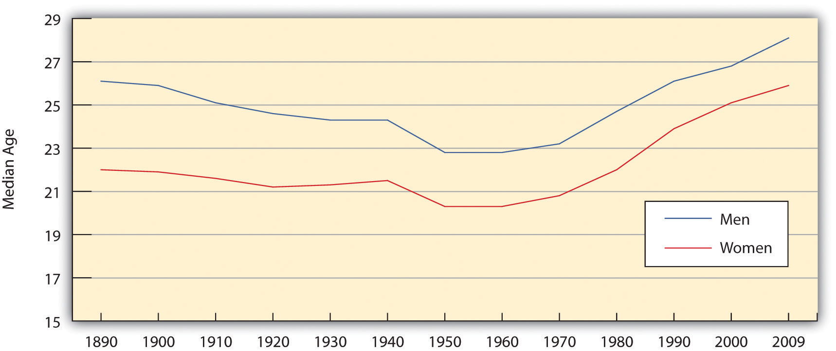 Median Age at First Marriage for Men ad Women shows that men typically marry older than women