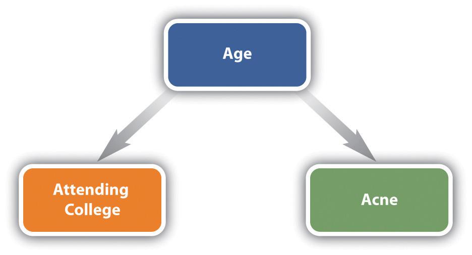 Diagram of a Spurious Relationship