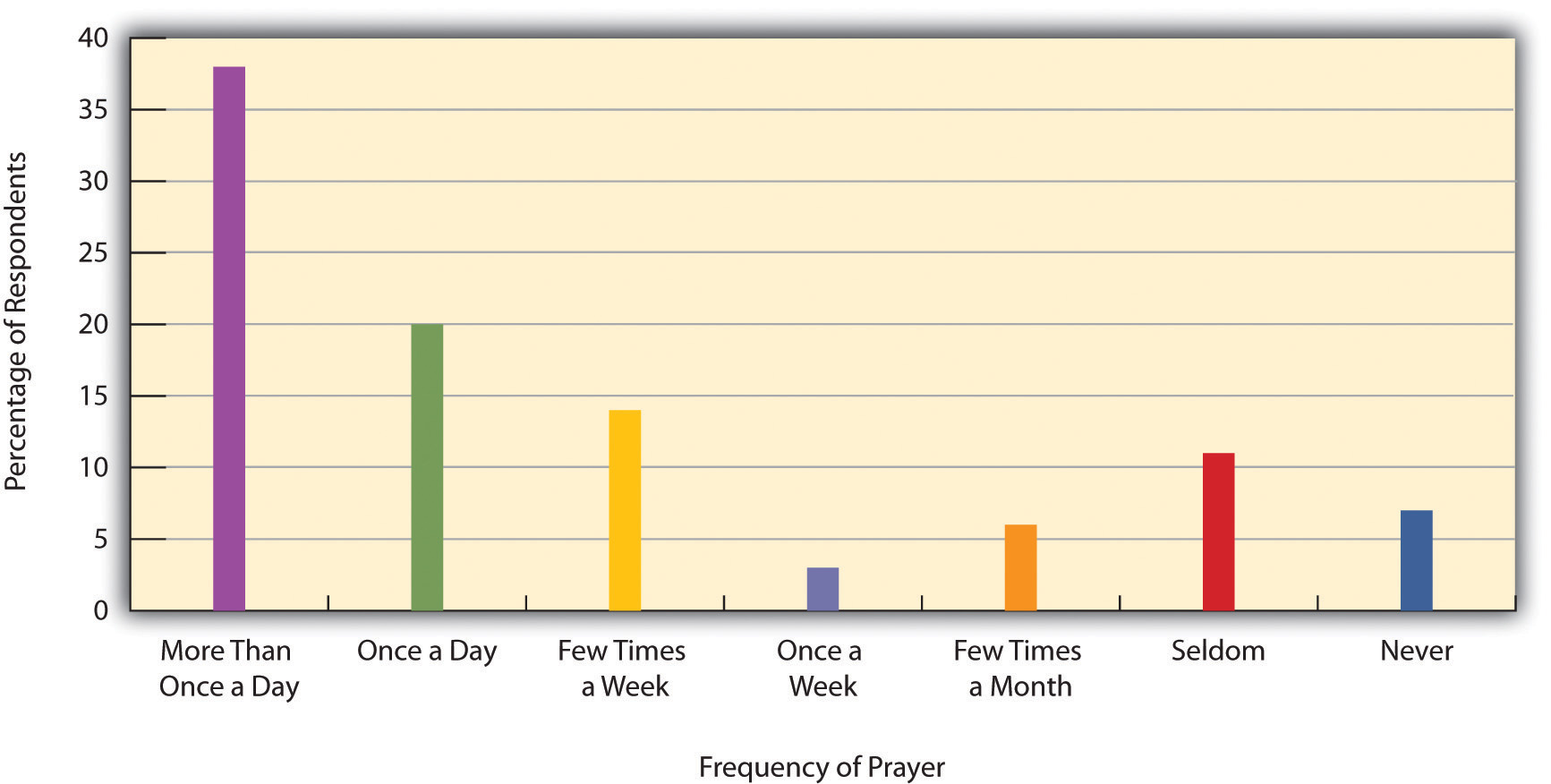 Frequency of Prayer