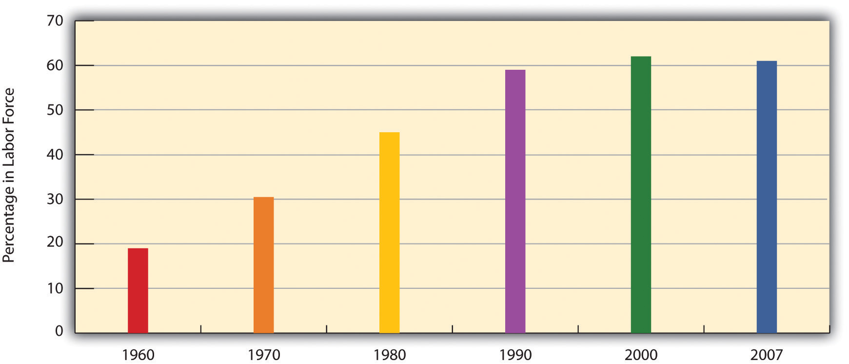 Labor Force Participation Rate, Percentage of Married Women with Children Younger Than 6 Years of Age, 1960-2007