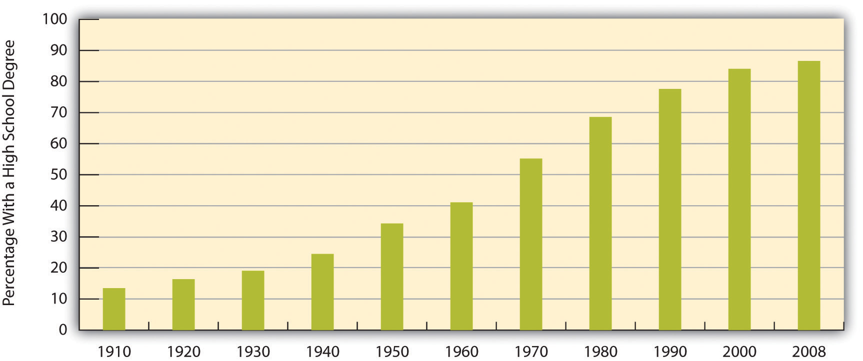 Percentage of Population 25 or Older With at Least a High School Degree, 1910-2008