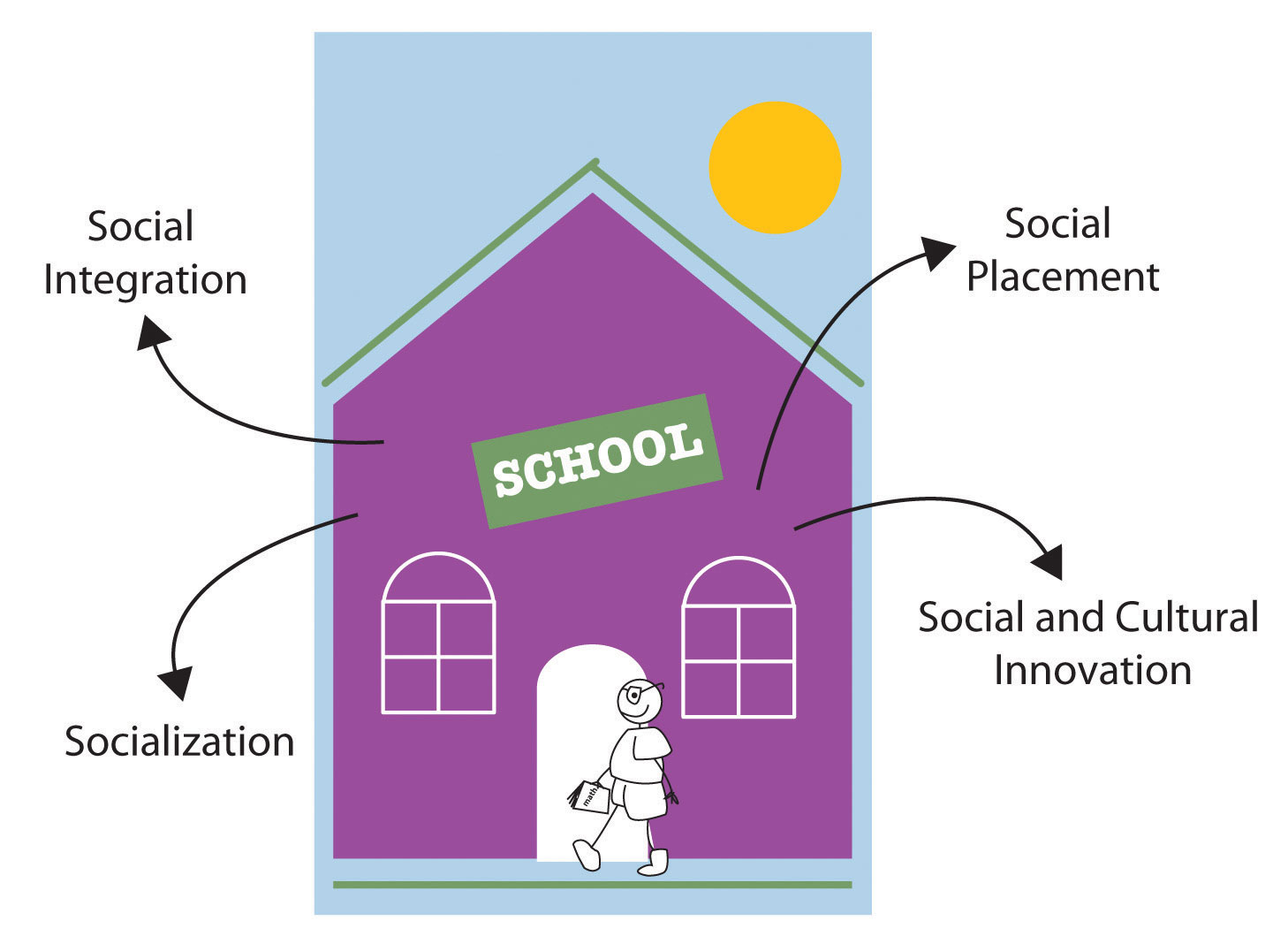 The Functions of Education include: social integration, social placement, socialization, and social and cultural innovation