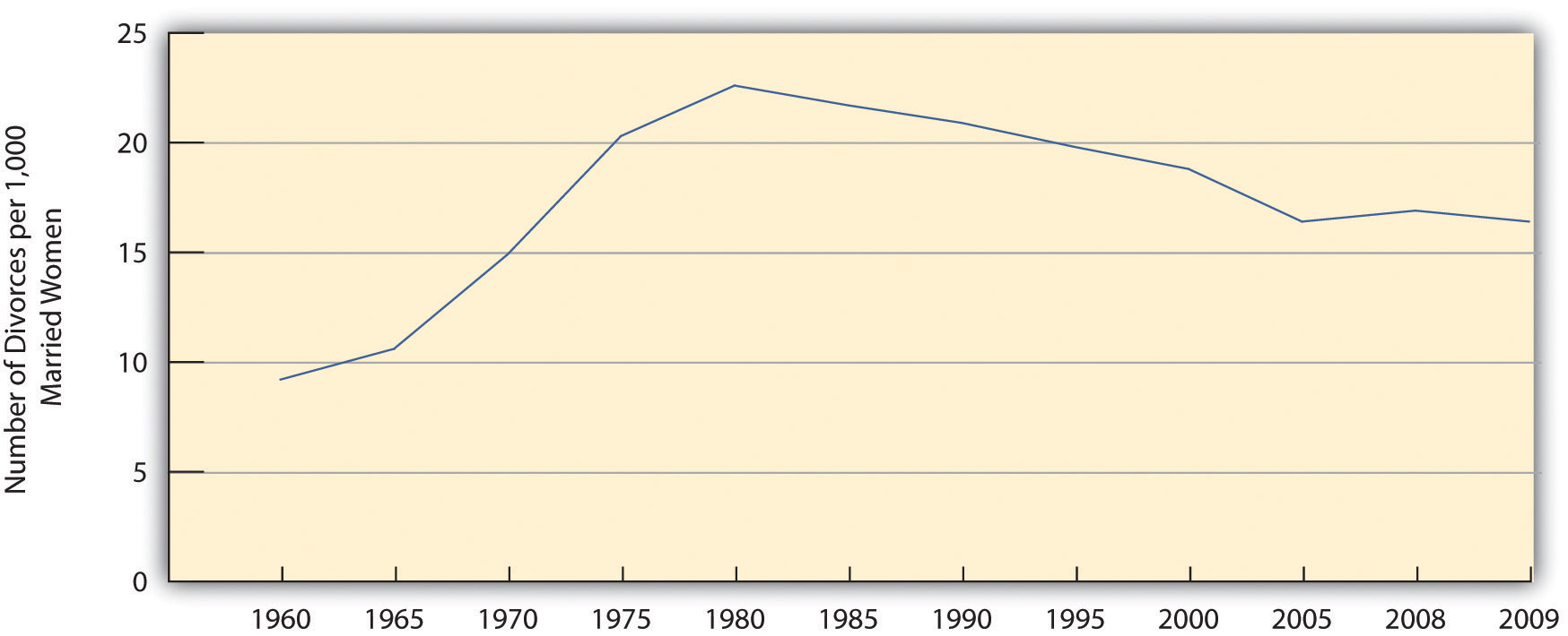 The number of divorces per 1,000 married women aged 15 or older from 1960 to 2009, increased drastically from 1960 to 1980, but since then has steadily declined