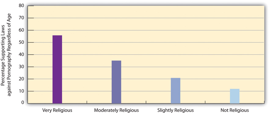 Self-Reted Religiosity and Support for Laws Against Pornography Regardless of Age. This shows that the more religious someone is (not, slightly, moderately, and very), the more supportive they are about laws against pornography.