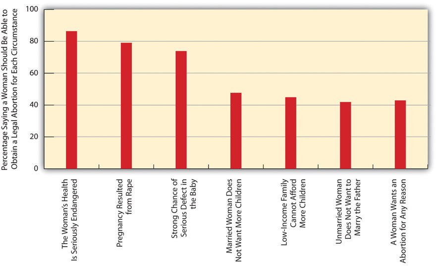 Support for Legal Abortion (Percentage Saying a Woman Should Be Able to Obtain a Legal Abortion for Each Circumstance