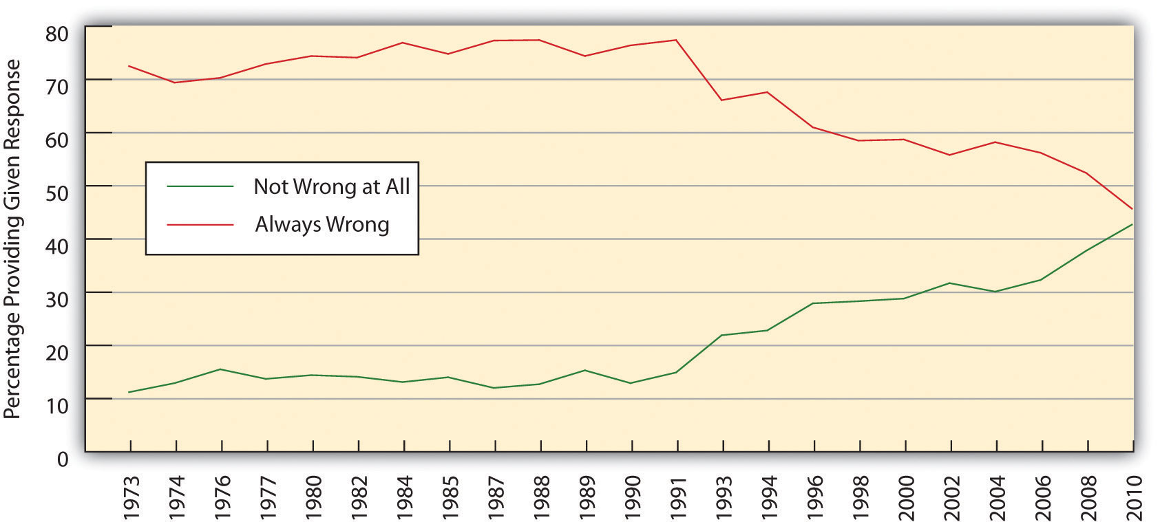 This graph shows the changes in opinion about sexual relations between two adults of the same sex from 1973-2010. It indicates that the opinion it is always wrong has decline, and it is not wrong at all has increased.