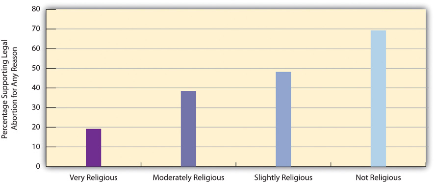 Self-Rated Religiosity and Support for Legal Abortion for Any Reason show that very religious people are highly against it, but not religious people are very for it