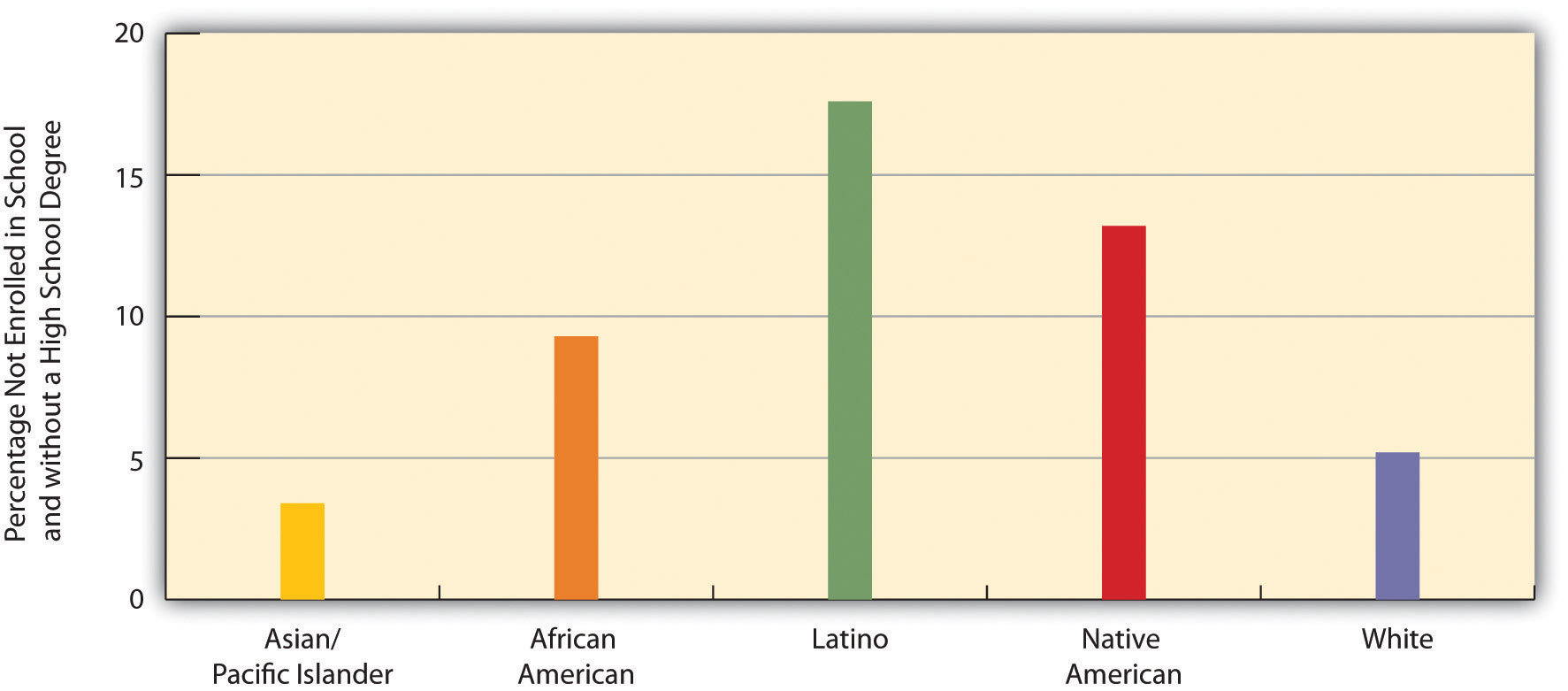 Race, Ethnicity, and High School Dropout Rate, Persons Ages 16-24, 2009 (Percentage Not Enrolled in School and without a High School Degree). The races most represented in this graph are Latino, Native American, and African American