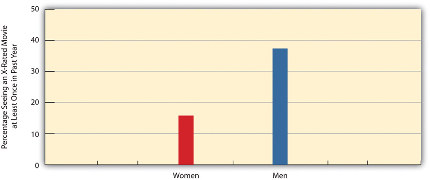 Gender and Viewing of X-Rated Movie in Past Year (Percentage Seeing a Movie at Least Once). 38% of men reported they did, whereas only 26% of women did.