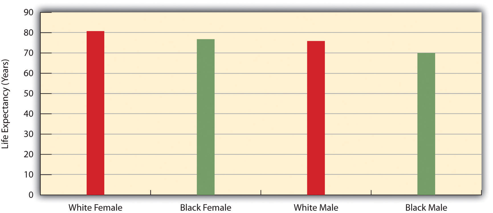 Sex, Race, and Life Expectancy for US Residents Born in 2007. This shows that white and black females have higher life expectancies than white and black males.