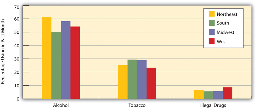 Region of Country and Prevalence of Alcohol, Tobacco, and Illegal Drug Use, Ages 26 and Older, 2010