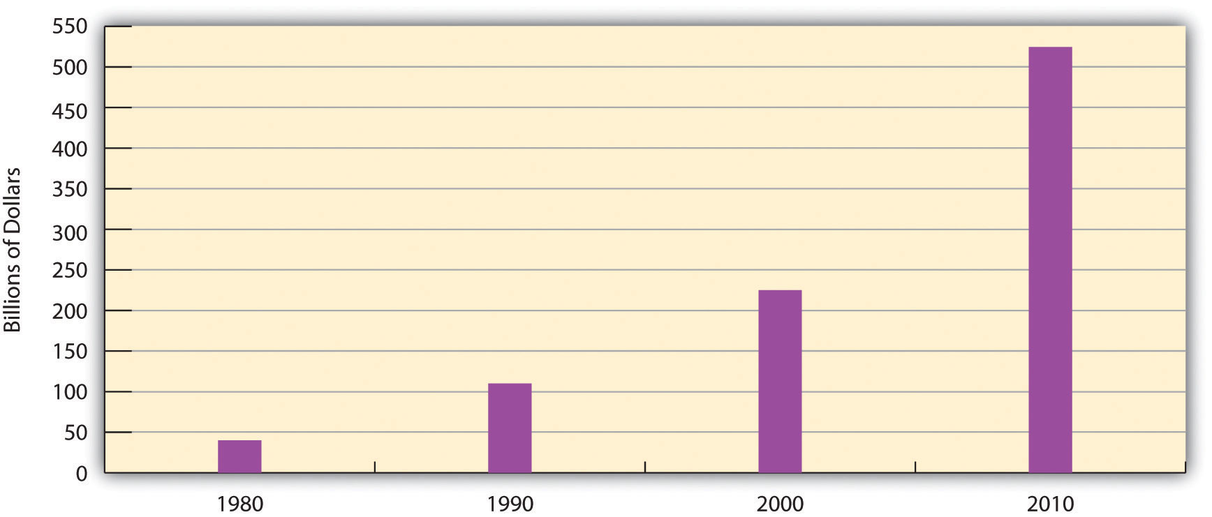 A graph of Medicare Expenditures from 1980-2010. They dramatically increase from 1980 to 2010