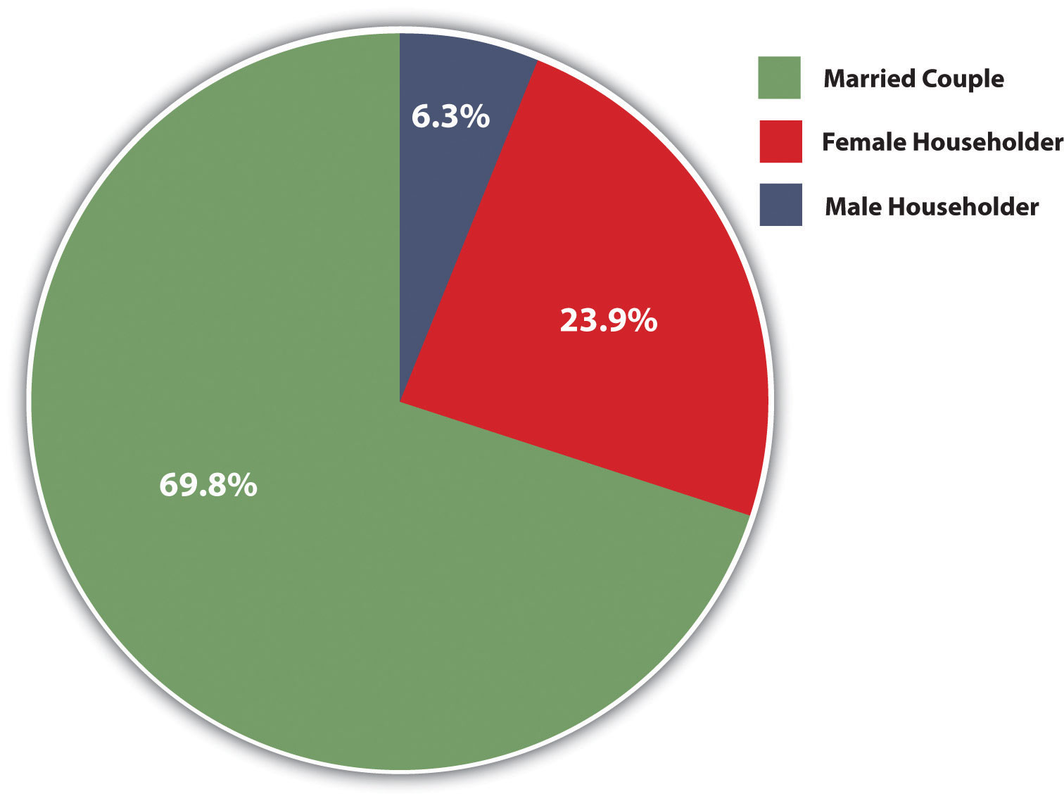 Pie chart of Family Households with Children under 18 Years of Age: 69.8% are a married couple, 23.9% is a female householder, and 6.3% is a male householder
