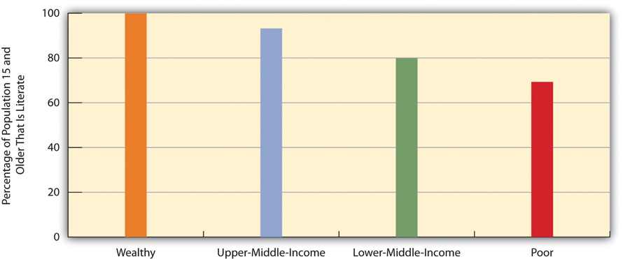 Global Poverty and Adult Literacy, 2008