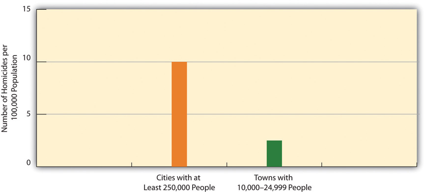 Population size and homicide rate graph. This shows that cities with at least 250,000 people have about 10 homicides per 100,000, whereas towns with 20,000-24,000 only have about 2 or 3