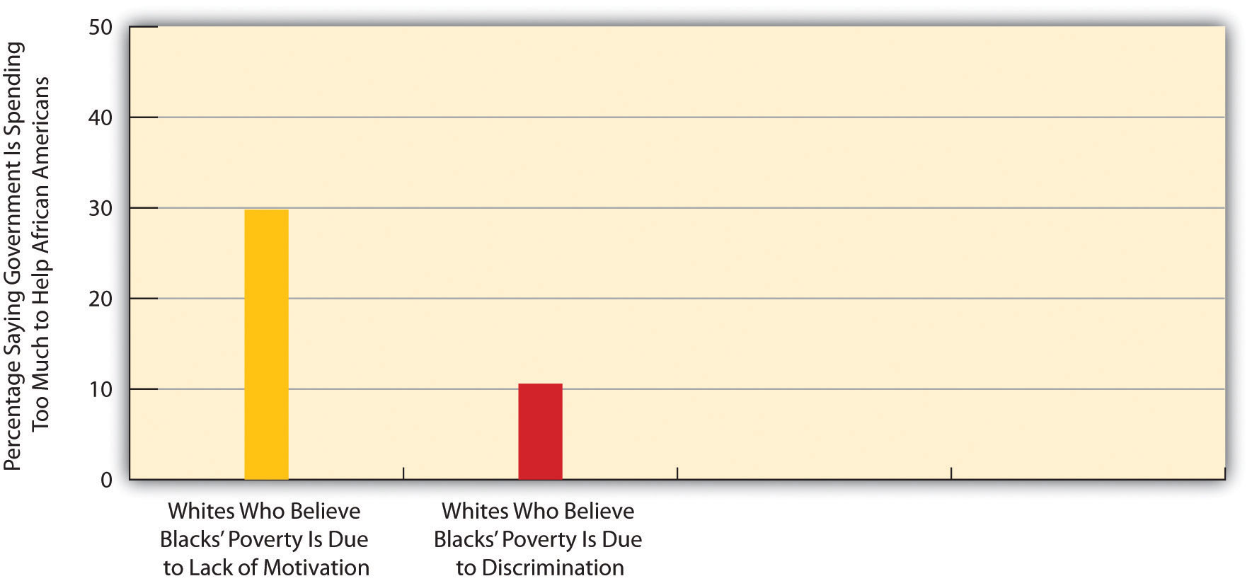Racial Stereotyping by Non-Latino Whites and Their Opposition to Government Spending to Help African Americans