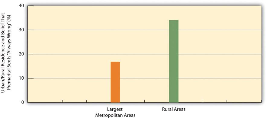 Urban/Rural Residence and Belief That Premarital Sex Is