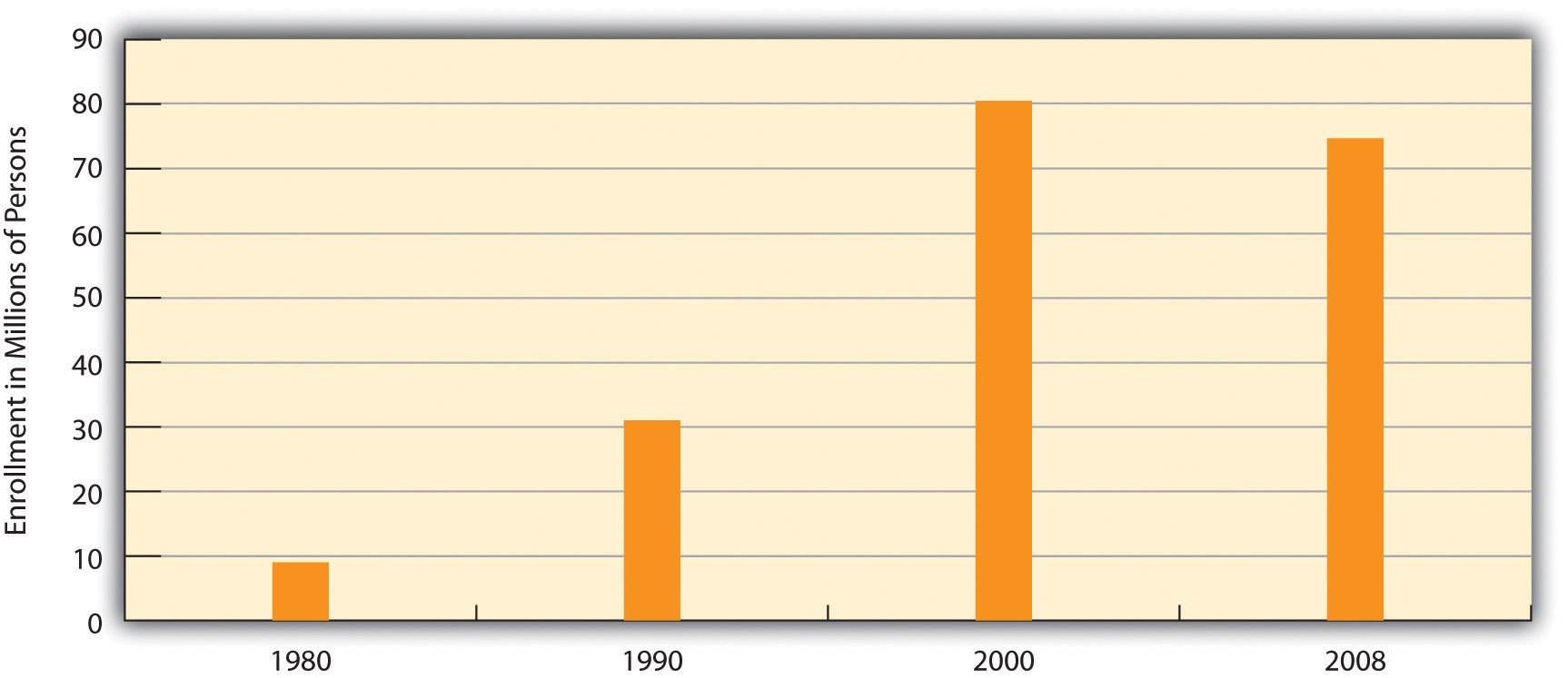 Growth of Health Maintenance Organizations (HMOs) graph. This shows that the organizations grew from around 10 million enrolled people in 1980 to 80 million in 2000, then dropped down to 75 million in 2008