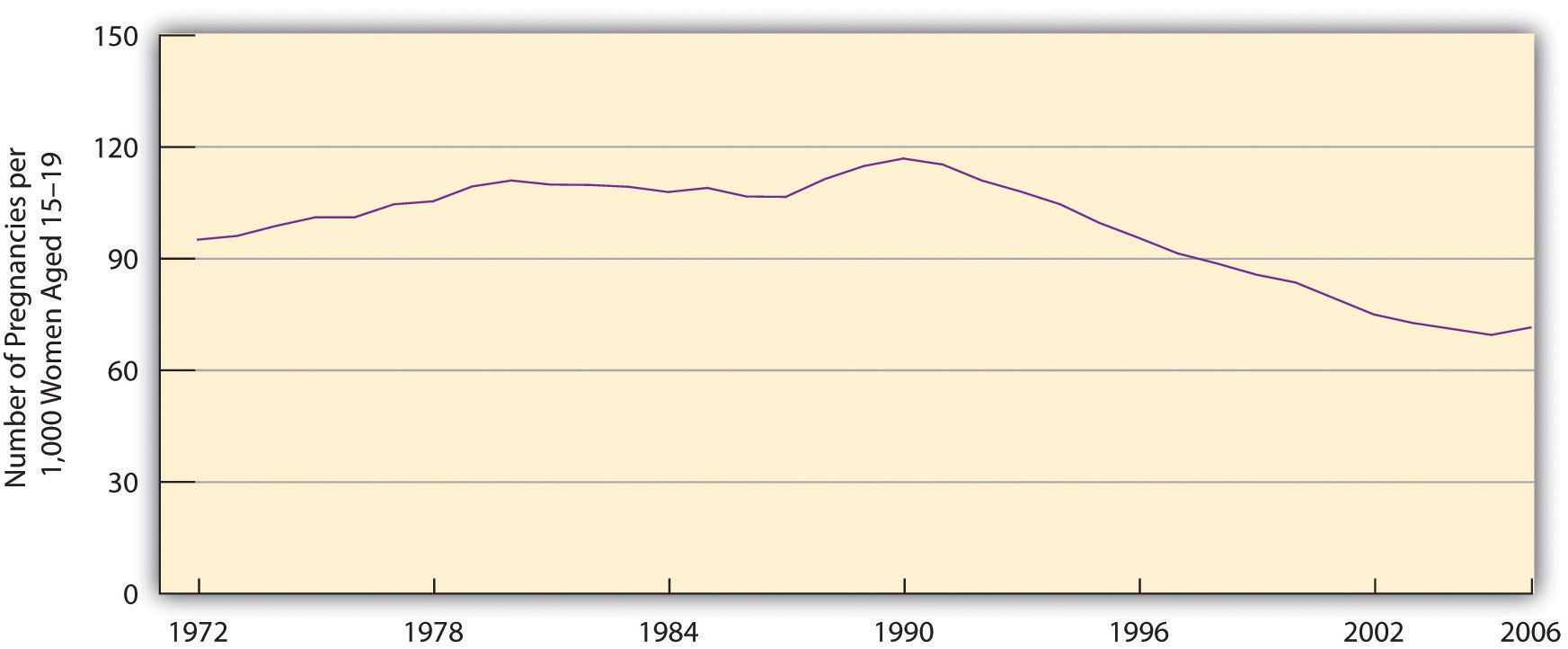Pregnancy Rates for US Women Aged 15-19 has steadily declined from 1990 to 2006