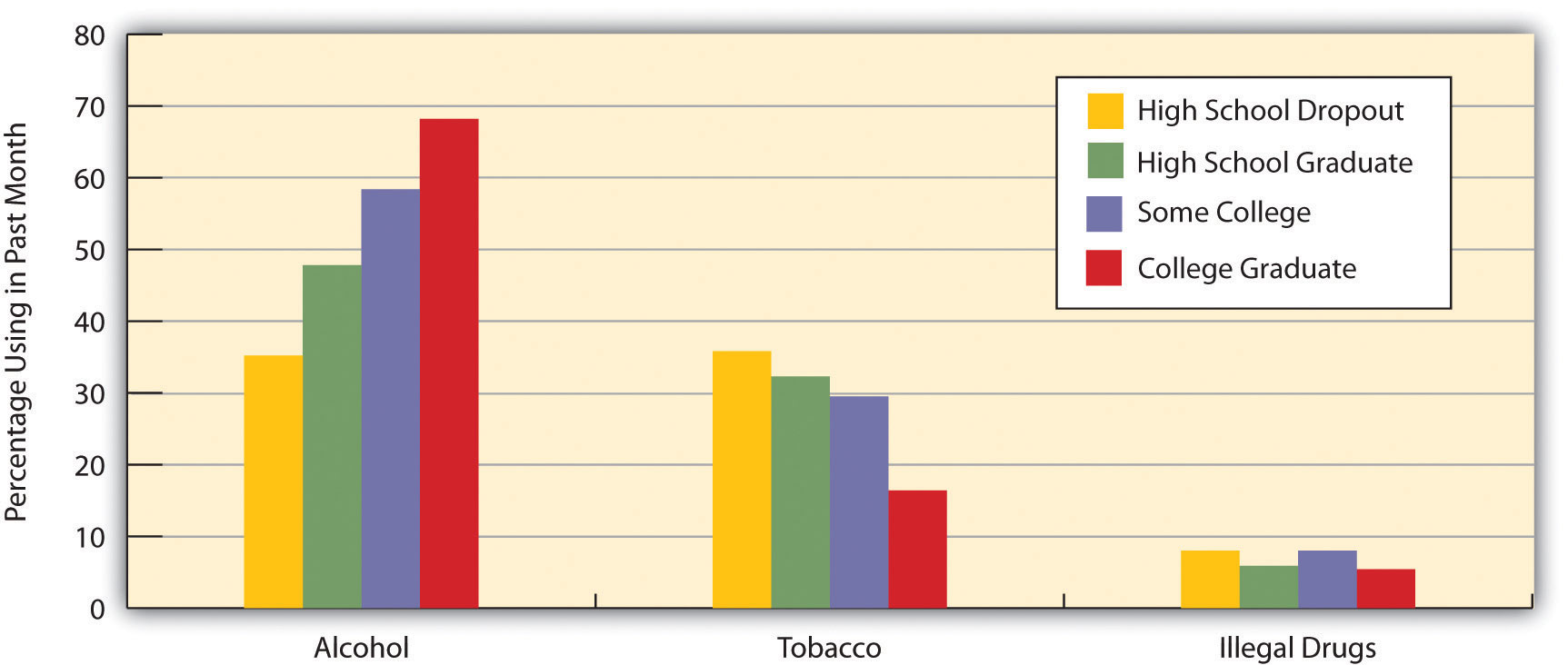 Education and Prevalence of Alcohol, Tobacco, and Illegal Drug Use, Ages 26 and Older
