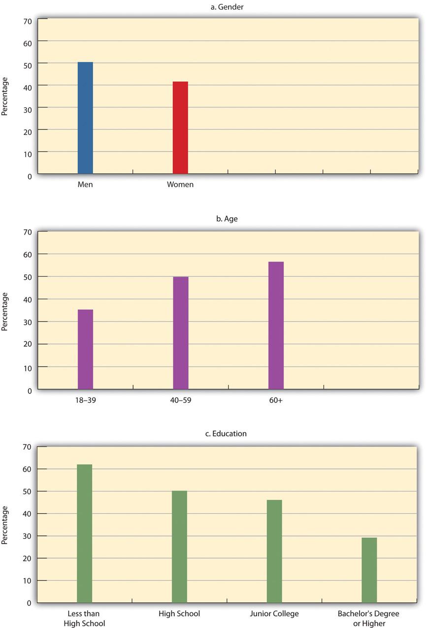 Correlates of Hetereoseixm (Percentage Saying That Same-Sex Relations Are