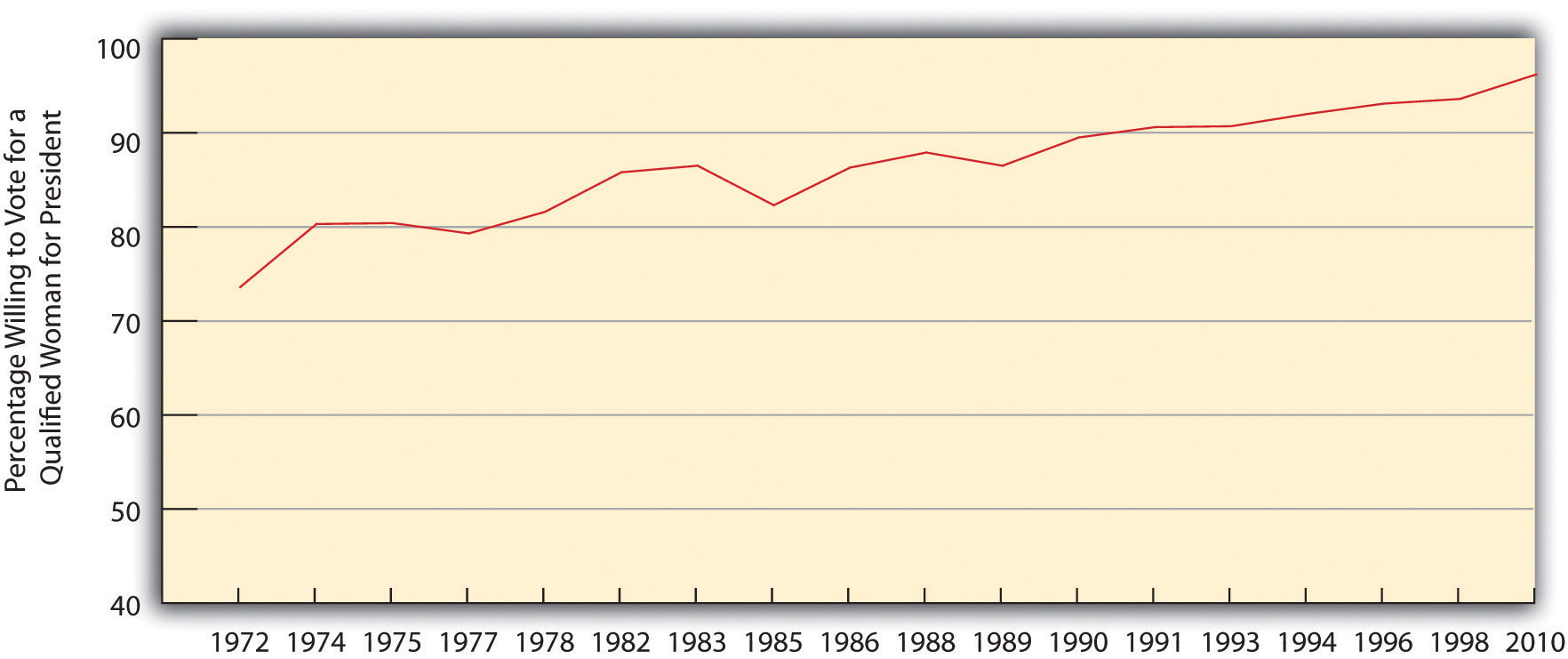 The change in willingness to vote for a qualified woman for president has steadily increased since 1972