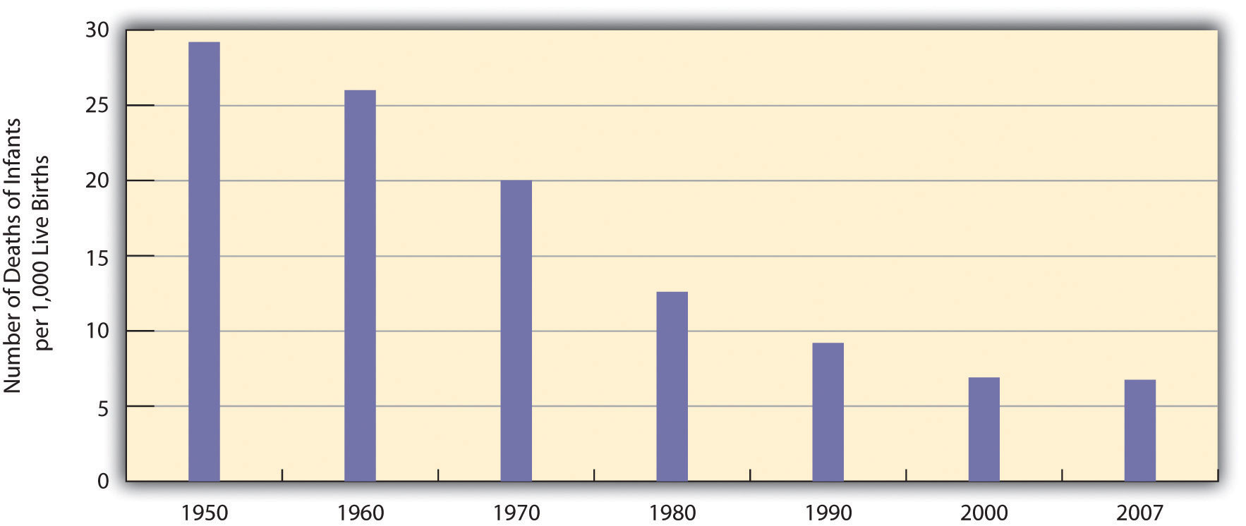 Infant Deaths per 1,000 Live Births. In 1950, it was as high as 28 in 1,000 births resulted in death, in 2007, it has dropped to around 7 in 1,000