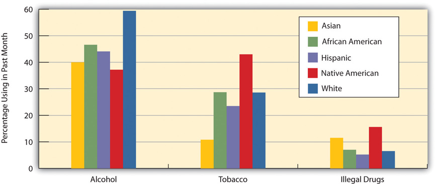 A graph of Race/Ethnicity and Prevalence of Alcohol, Tobacco, and Illegal Drug Use, Ages 26 and Older across races. Interestingly enough, white people drink the most, but native americans use the most tobacco and illegal drugs