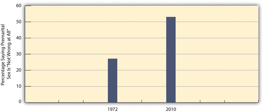 The change in views about premarital sex have change drastically from 1972 to 2010. In 1972, only 28% percent of people said premarital sex is