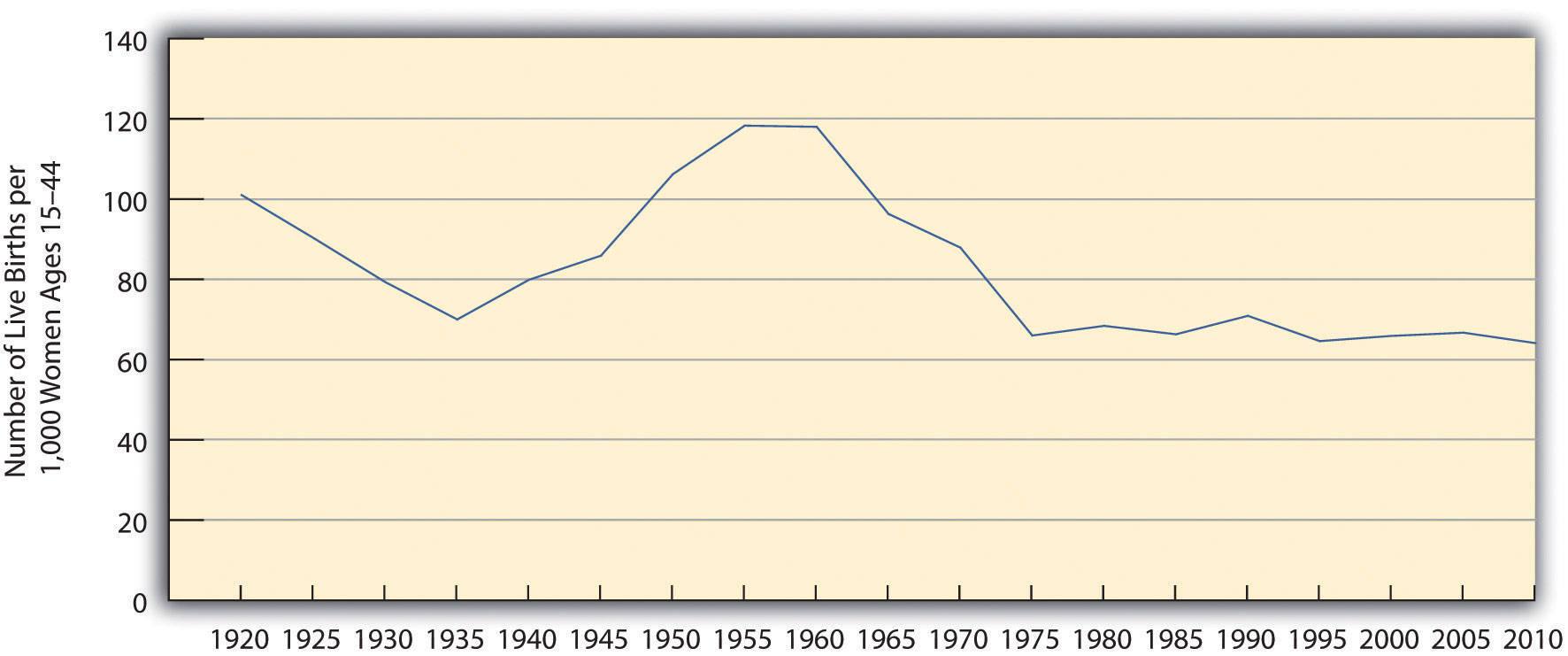 US General Fertility Rate. The graph decreases from 1920 to 1935, then increases until 1960. From there it falls again until 1975, then essentially plateaus until 2010