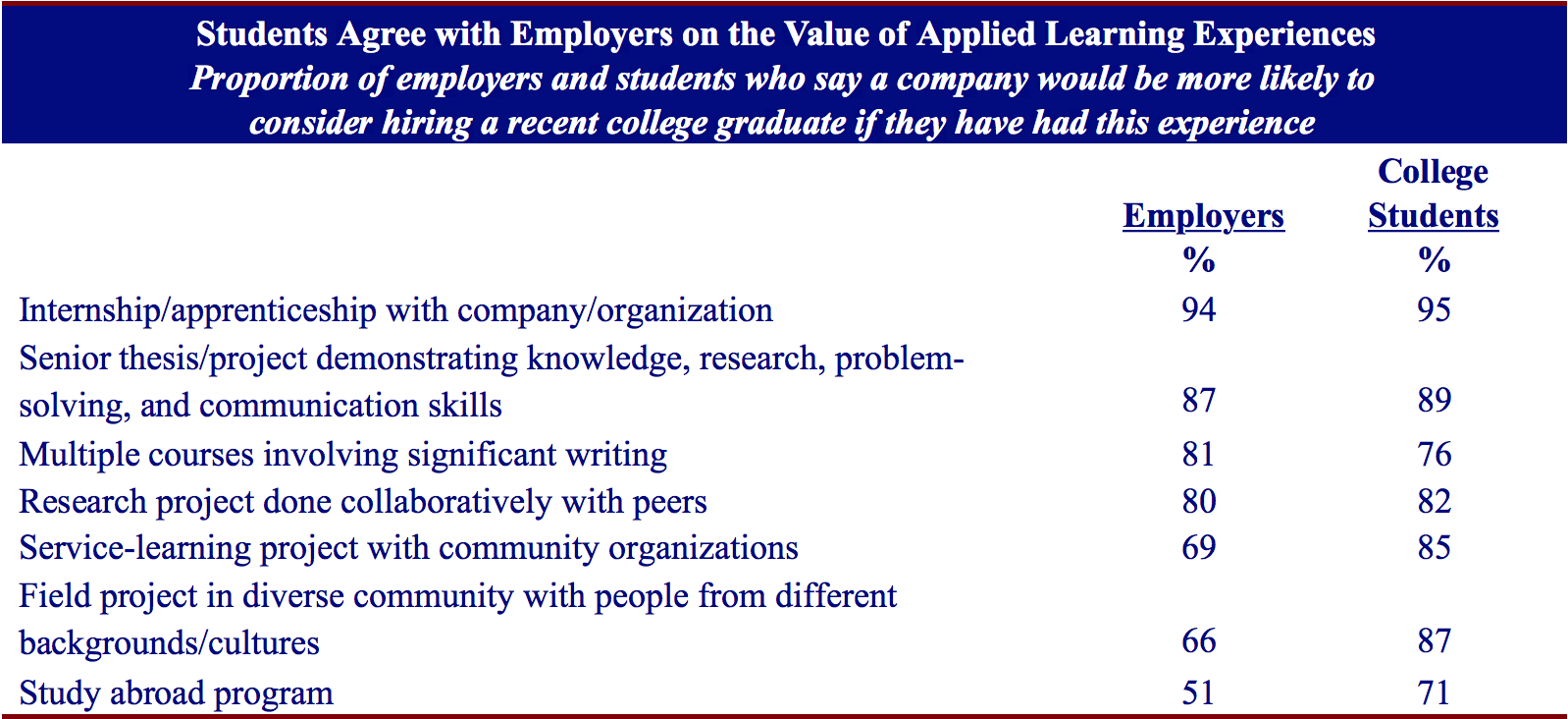 The table shows which applied learning experiences employers and students value most. The highest value placed by both stakeholders is on internships, senior theses, coursework and collaborative work, and service-learning, field projects, and study abroad programs rounding out the list.