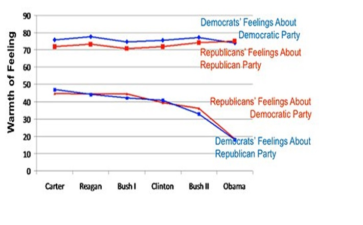 A graph showing that Democrats and Republicans consistently feel between 70 and 80% warmly toward their own parties while warmth of feeling toward the other party has dropped from 50% to 20% in recent years. The graph covers presidencies from carter to Obama.