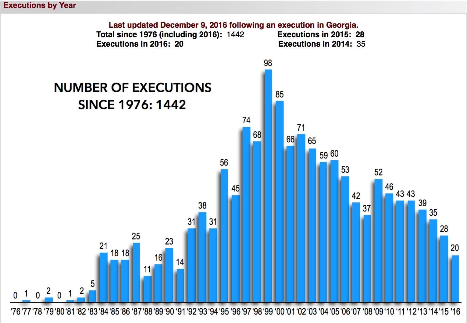 bar graph showing number of executions per year 1976–2016