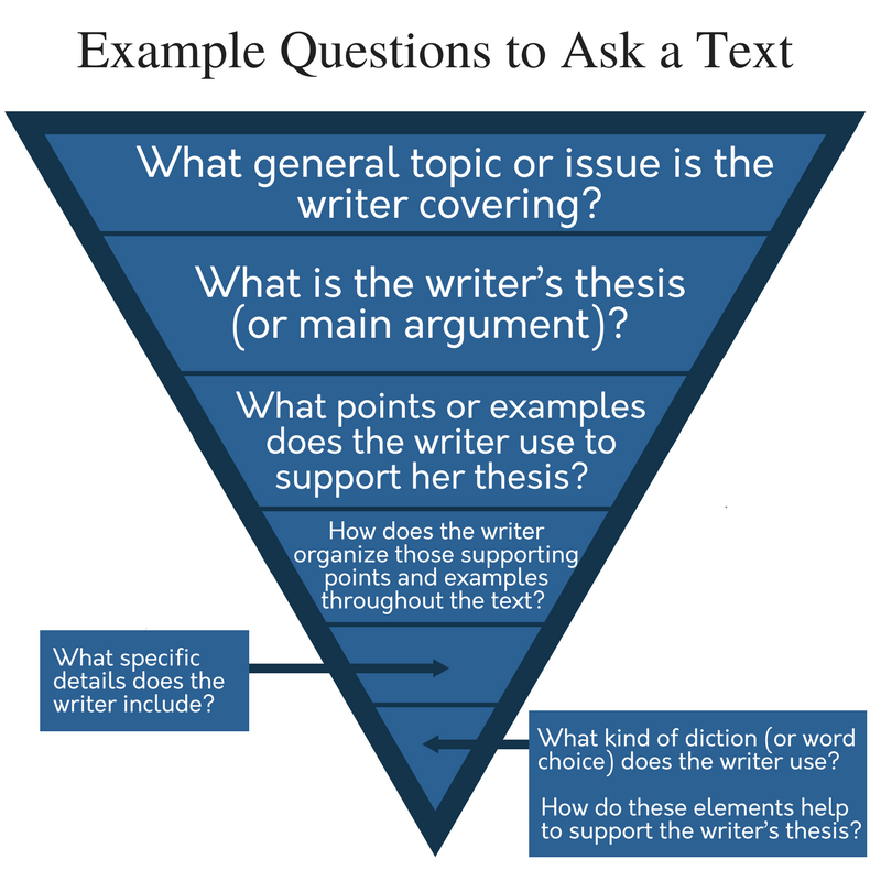 Example Questions to Ask Text; an upside-down triangle divided into horizontal sections. From largest to smallest, the sections read, 1. What general topic or issue is the writer covering? 2. What is the writer's thesis (or main argument)? 3. What points or examples does the writer use to support her thesis? 4. How does the writer organize those supporting points and examples throughout the text? 5. What specific details does the writer include? 6. What kind of diction (or word choice) does the writer use? How do these elements help to support the writer's thesis?