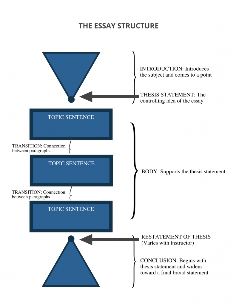 Essay Structure Graphic