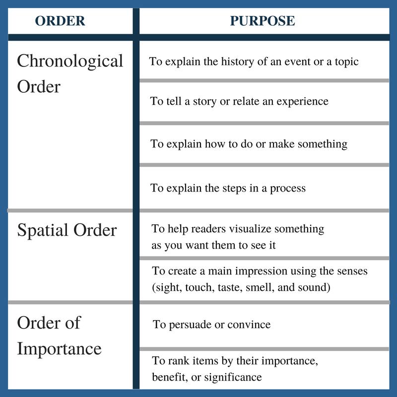Order Vs Purpose