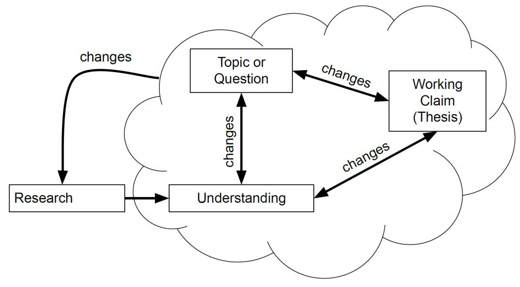 flowchart image with arrows to illustrate that a claim about a topic, the understanding of a topic, and the choice of the topic itself all change each other as the research process progresses