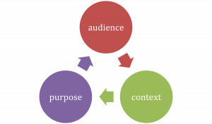 the rhetorical triangle: author, purpose, context